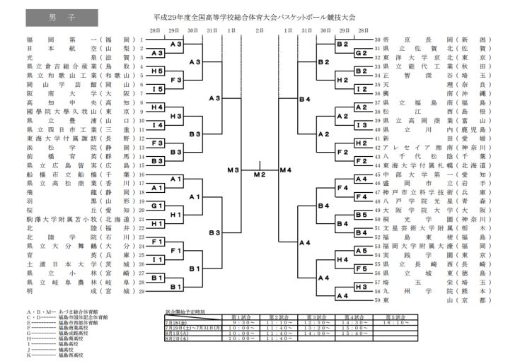 福島県開催のインターハイに出場する男女各59校が出揃い、組み合わせも決定!
