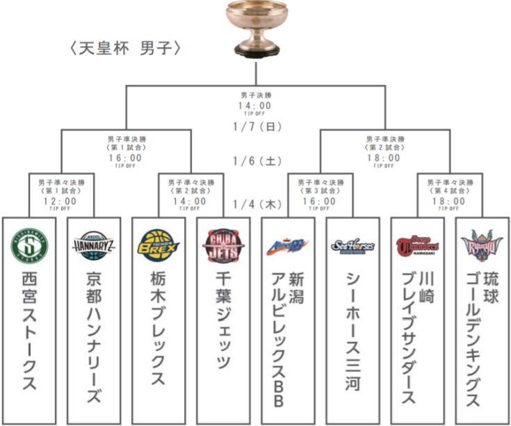 天皇杯&皇后杯ファイナルラウンドの組み合わせが発表に、栃木と千葉が激突!